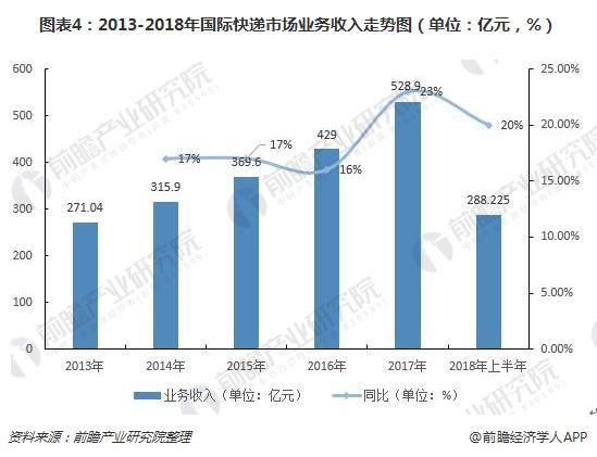 图表4:2013-2018年国际快递市场业务收入走势图(单位:亿元,%)