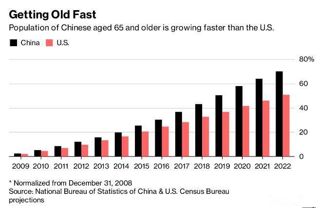 中国老龄化