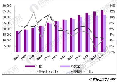 2016-2017年中国成品油供需格局(万吨)及增长情况