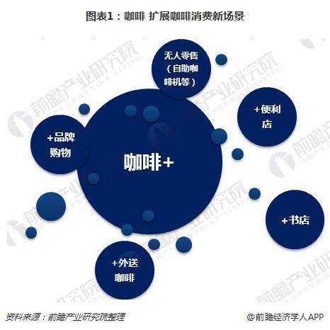 图表1:咖啡+扩展咖啡消费新场景