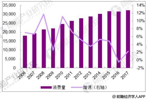 2006-2017年中国成品油消费量(万吨)统计及增长情况