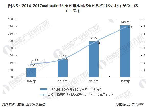 图表5:2014-2017年中国非银行支付机构网络支付规模以及占比(单位:亿元,%)