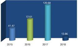 2018年全球新能源乘用车市场分析 中国销量领先全球