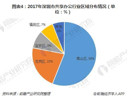 图表4:2017年深圳市共享办公行业区域分布情况(单位:%)