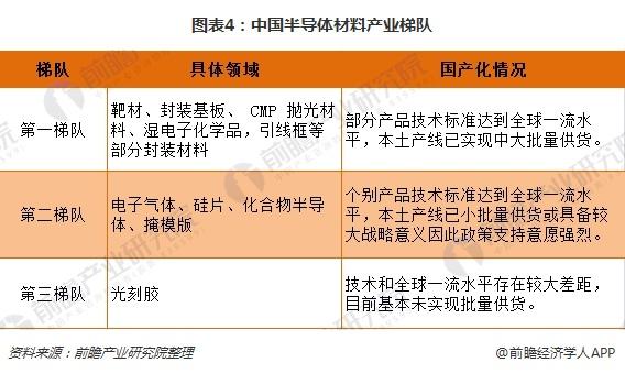 图表4:中国半导体材料产业梯队