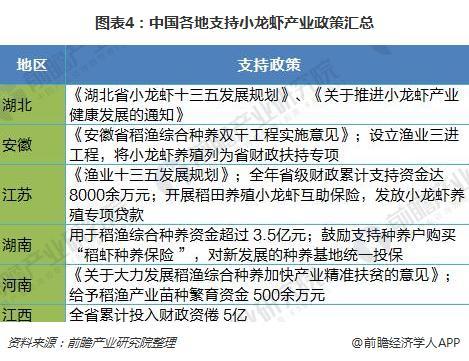 图表4:中国各地支持小龙虾产业政策汇总