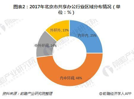 图表2:2017年北京市共享办公行业区域分布情况(单位:%)