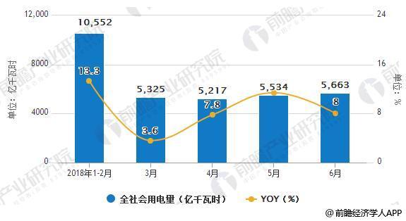 2018年1-6月全社会用电量统计及增长情况