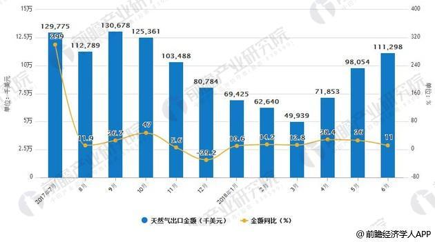 2017-2018年6月中国天然气出口统计及增长情况