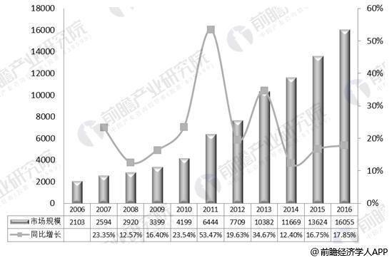 2006-2016年中国老年健康服务行业市场规模