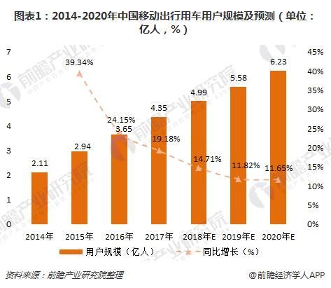 2018年中国网约车行业需求分析 普及度、接受度较高【组图】