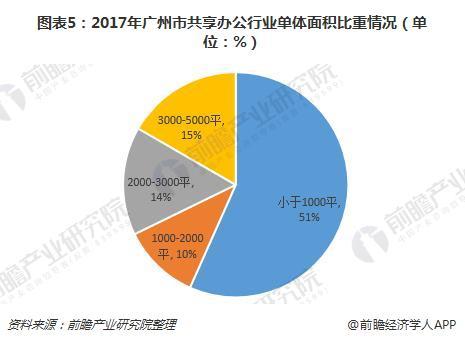 图表5:2017年广州市共享办公行业单体面积比重情况(单位:%)