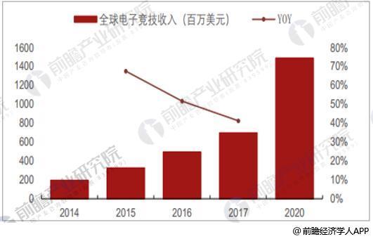 2014-2020年全球电子竞技收入统计及预测