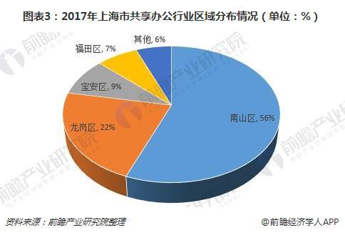 图表3:2017年上海市共享办公行业区域分布情况(单位:%)