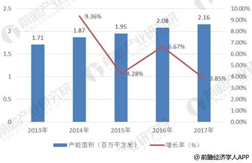 2013-2017年大尺寸液晶面板产能面积及年增长率
