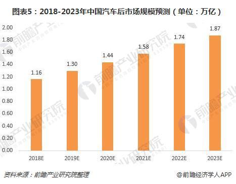 图表5:2018-2023年中国汽车后市场规模预测(单位:万亿)