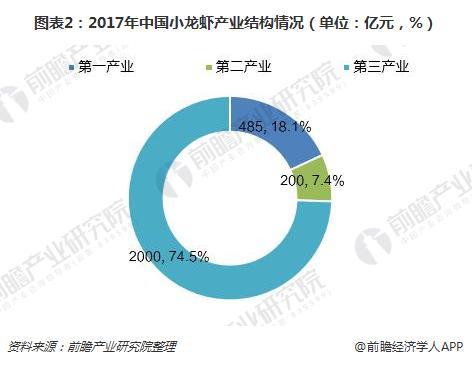 图表2:2017年中国小龙虾产业结构情况(单位:亿元,%)