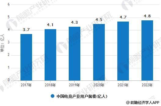 2017-2022年中国电竞产业用户规模统计情况及预测