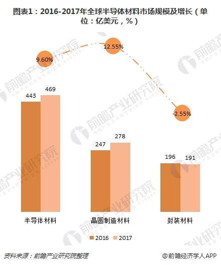 图表1:2016-2017年全球半导体材料市场规模及增长(单位:亿美元,%)