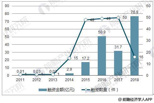 2011-2018年电竞行业企业融资金额及数量统计情况