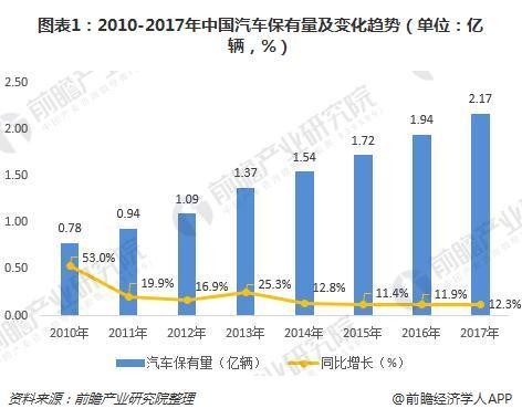图表1:2010-2017年中国汽车保有量及变化趋势(单位:亿辆,%)