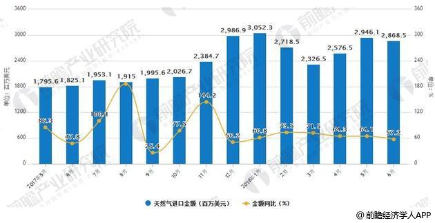 2017-2018年6月中国天然气进口统计及增长情况