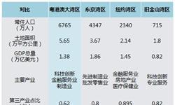 """粤港澳大湾区产业前瞻之金融科技:深港""""科技+金融""""双轮驱动,大湾区站上发展高地"""