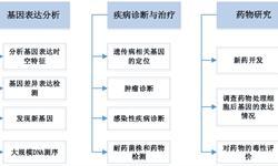 2018年基因芯片产业分析 中国市场处于起步阶段【组图】