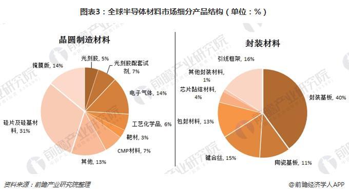 图表3:全球半导体材料市场细分产品结构(单位:%)