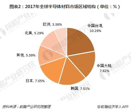 图表2:2017年全球半导体材料市场区域结构(单位:%)