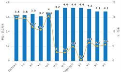 1-6月天然气累计<em>进口量</em>4208万吨 同期增涨35.4%