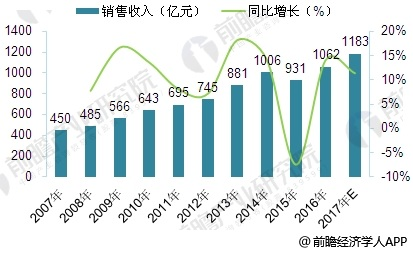 2007-2017年中国工业气体销售规模走势图
