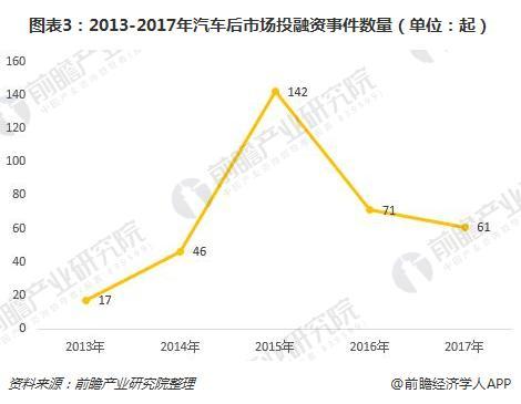 图表3:2013-2017年汽车后市场投融资事件数量(单位:起)