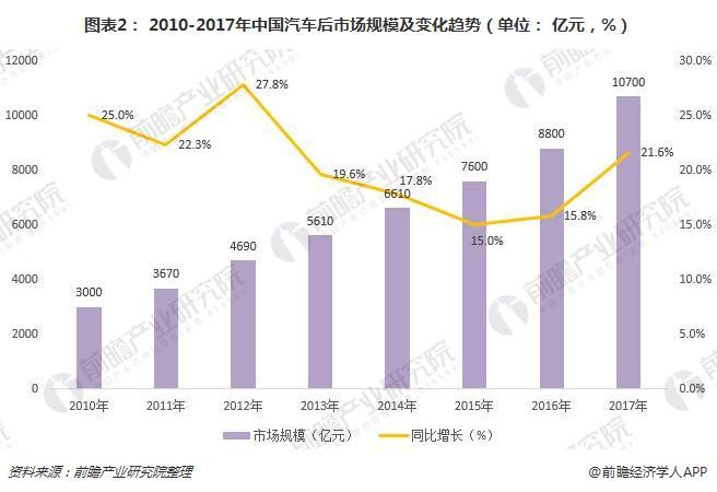 图表2: 2010-2017年中国汽车后市场规模及变化趋势(单位: 亿元,%)