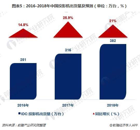 图表5:2016-2018年中国投影机出货量及预测(单位:万台,%)