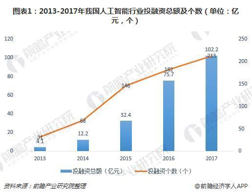 图表1:2013-2017年我国人工智能行业投融资总额及个数(单位:亿元,个)