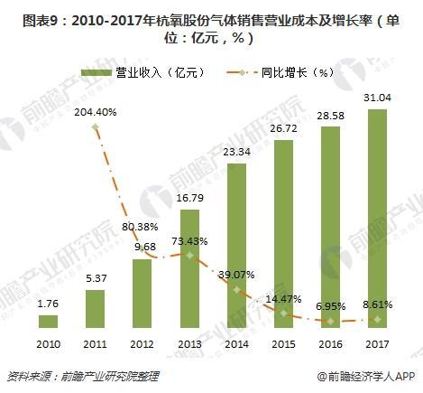 图表9:2010-2017年杭氧股份气体销售营业成本及增长率(单位:亿元,%)
