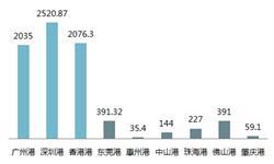 粤港澳大湾区产业前瞻之交通基建:港口群同质化竞争激烈