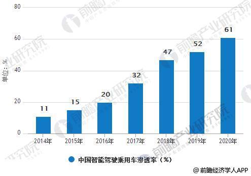 2014-2020年中国智能驾驶乘用车渗透率统计情况