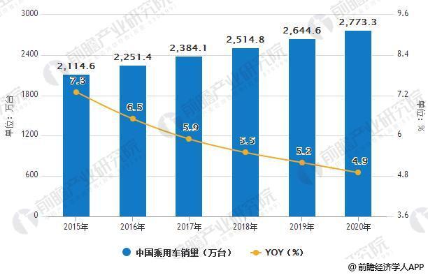 2015-2020年中国乘用车销量统计及增长情况