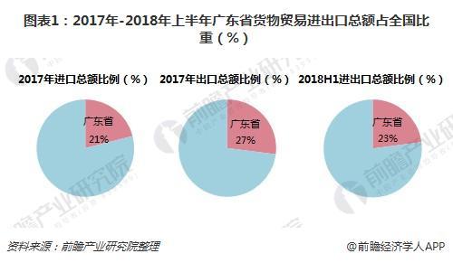 图表1:2017年-2018年上半年广东省货物贸易进出口总额占全国比重(%)