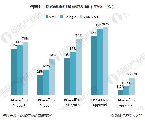 图表1:新药研发各阶段成功率(单位:%)