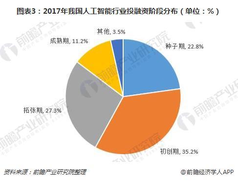 图表3:2017年我国人工智能行业投融资阶段分布(单位:%)