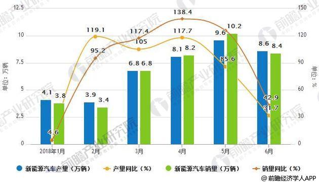 2017-2018年6月中国新能源汽车产销量统计及增长情况