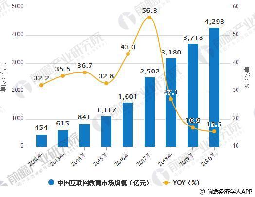 2012-2020年中国互联网教育市场规模统计及增长情况预测