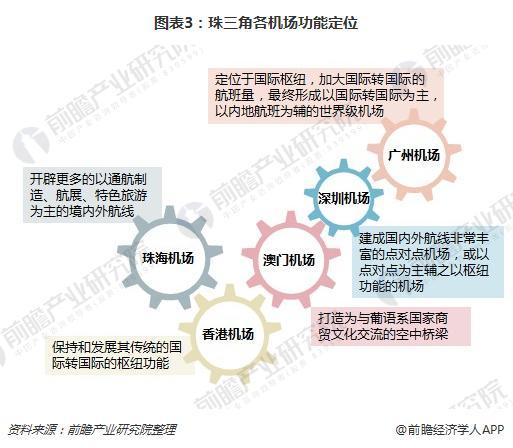 图表3:珠三角各机场功能定位