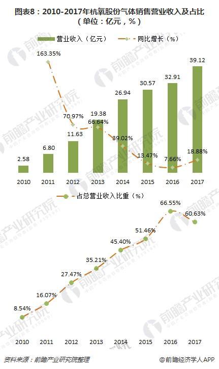 图表8:2010-2017年杭氧股份气体销售营业收入及占比(单位:亿元,%)