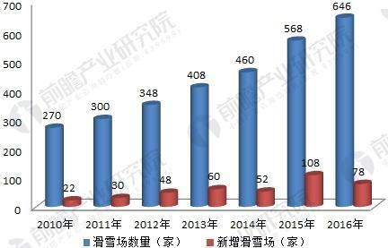 2010-2016年中国滑雪场数量统计情况