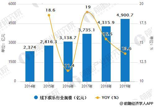 2014-2019年中国线下娱乐行业规模统计及增长情况预测