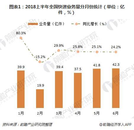 图表1:2018上半年全国快递业务量分月份统计(单位:亿件,%)